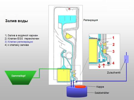 Рис.1 Схема движения воды в посудомоечной машине.