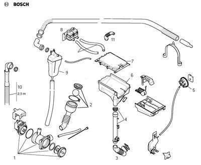 Гидравлическая система Bosch