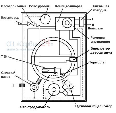 Схема стиральных машин atlant